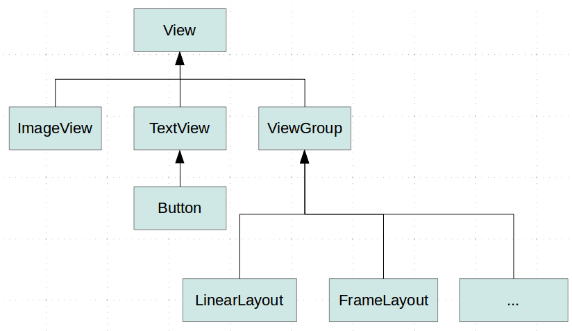 Creating custom and compound views in Android - Tutorial