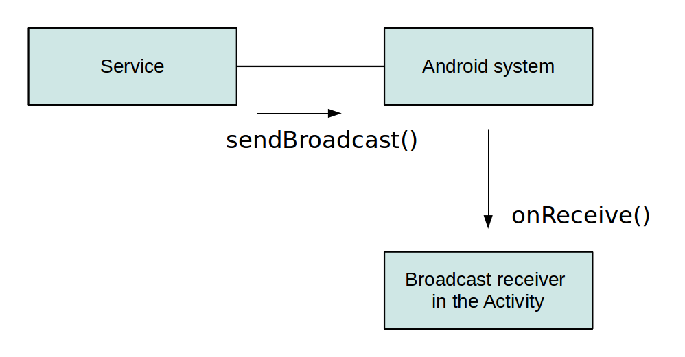 broadcast receiver used for service to activity communication