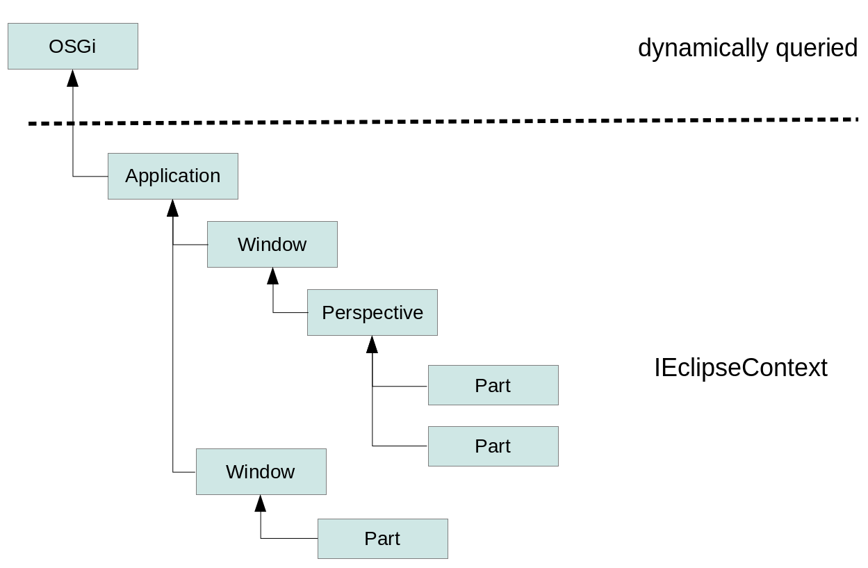 Eclipse Rcp Rich Client Platform Tutorial With This Arrangement A Receptacle Switch And Disposal Are Protected Context Hierarchy Osgi