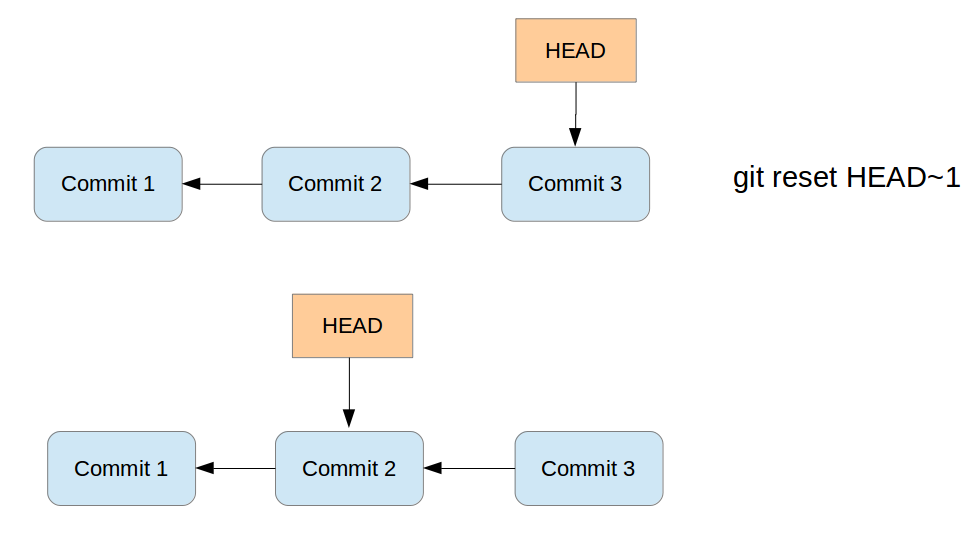 Git - Tutorial
