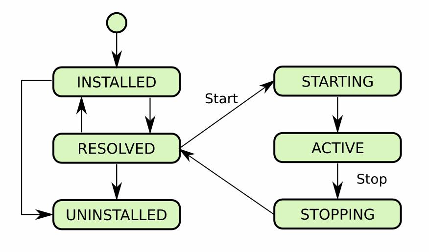 Osgi modularity tutorial osgi life cycle malvernweather Image collections